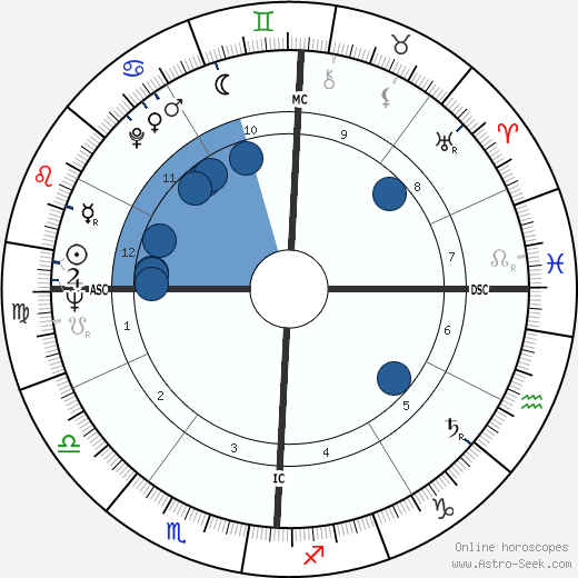 Joe Henry Engle wikipedia, horoscope, astrology, instagram