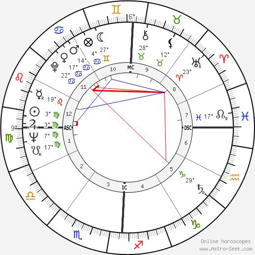 Joe Henry Engle birth chart, biography, wikipedia 2018, 2019
