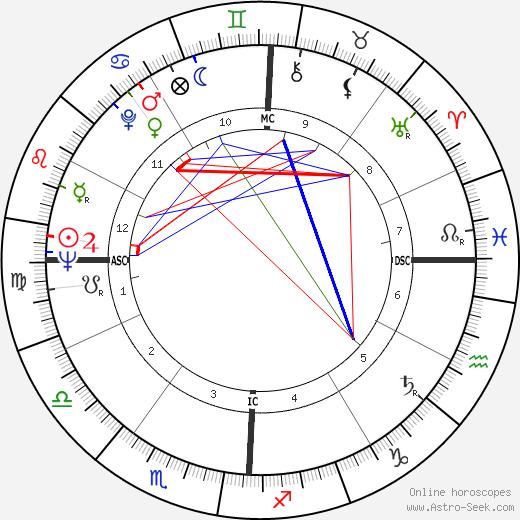 Joe Henry Engle astro natal birth chart, Joe Henry Engle horoscope, astrology