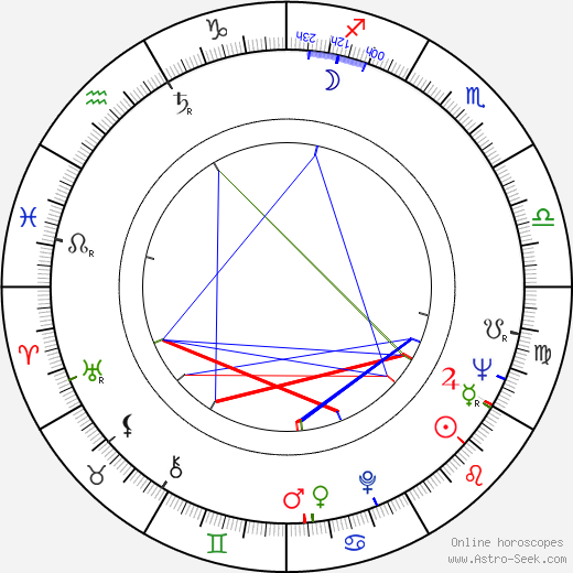 John Gorrie birth chart, John Gorrie astro natal horoscope, astrology
