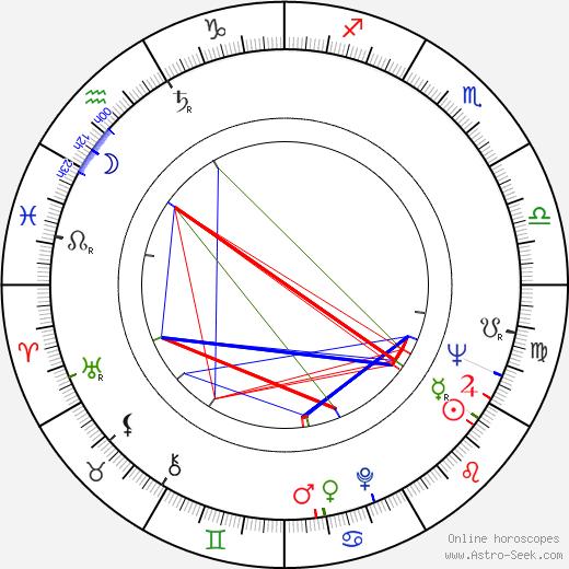 John Mackenzie birth chart, John Mackenzie astro natal horoscope, astrology