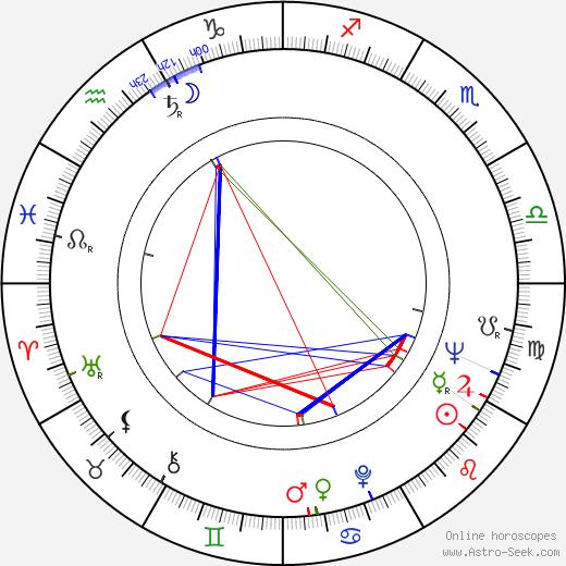 Kalevi Haapoja birth chart, Kalevi Haapoja astro natal horoscope, astrology