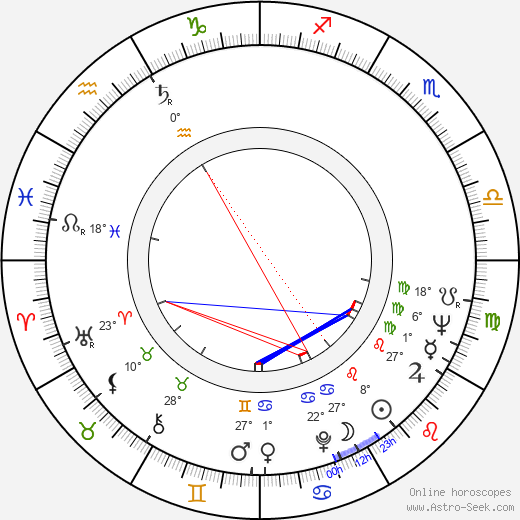 Ladislav Trojan birth chart, biography, wikipedia 2019, 2020