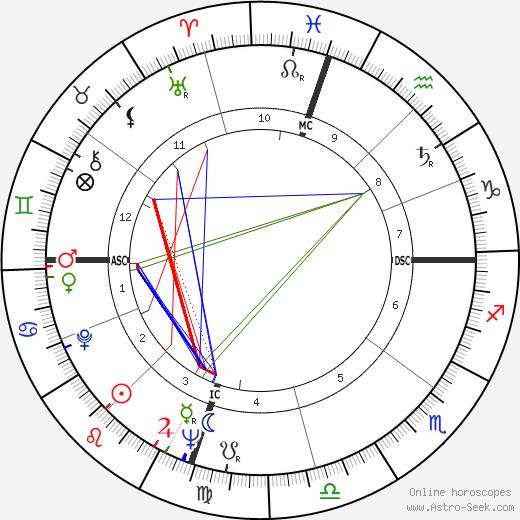 Lew Selznick день рождения гороскоп, Lew Selznick Натальная карта онлайн