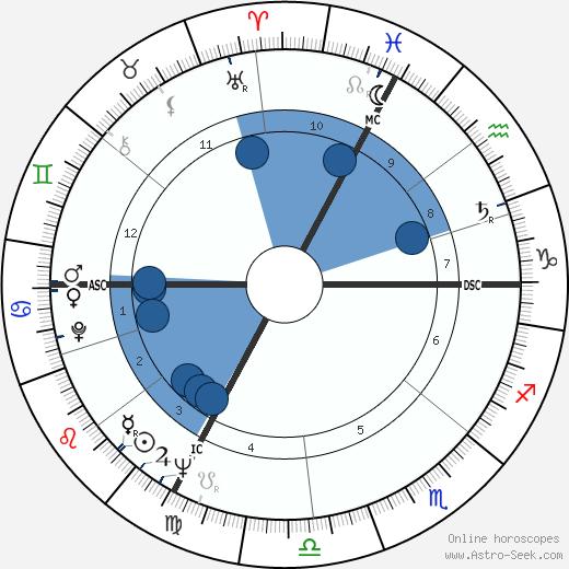 Luc Montagnier wikipedia, horoscope, astrology, instagram