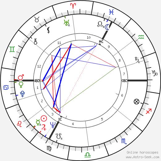 Люк Монтанье Luc Montagnier день рождения гороскоп, Luc Montagnier Натальная карта онлайн