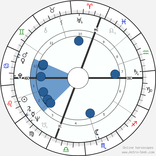 Luciano Delfino wikipedia, horoscope, astrology, instagram