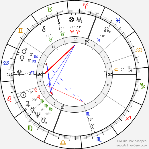 Luciano Delfino birth chart, biography, wikipedia 2019, 2020