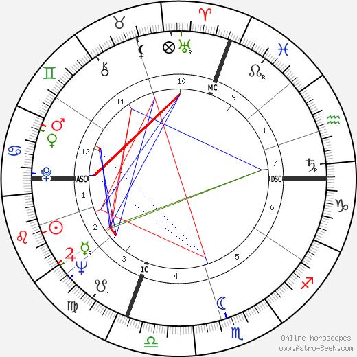 Luciano Delfino astro natal birth chart, Luciano Delfino horoscope, astrology