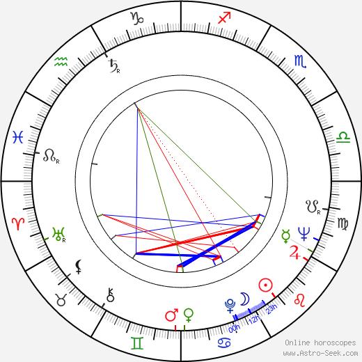 Meena Kumari birth chart, Meena Kumari astro natal horoscope, astrology