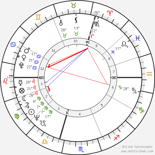 Michel Le Royer birth chart, biography, wikipedia 2019, 2020