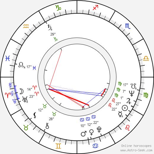 Pekka Lounela birth chart, biography, wikipedia 2019, 2020
