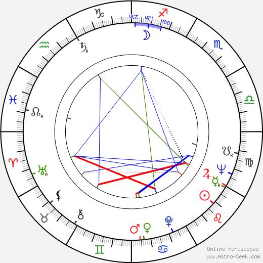 Peter Eisenman astro natal birth chart, Peter Eisenman horoscope, astrology
