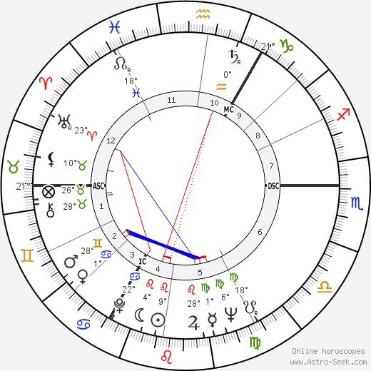 Peter O'Toole birth chart, biography, wikipedia 2018, 2019
