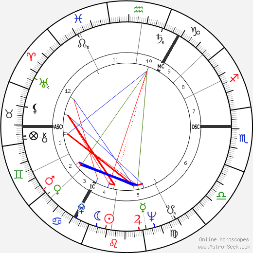 Peter O'Toole astro natal birth chart, Peter O'Toole horoscope, astrology
