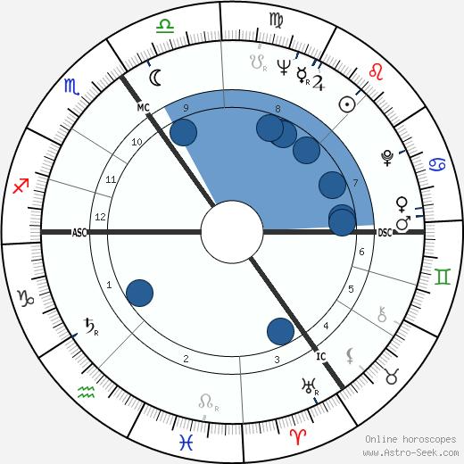 Rien Poortvliet wikipedia, horoscope, astrology, instagram