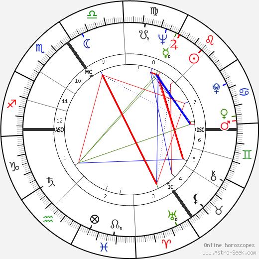 Rien Poortvliet tema natale, oroscopo, Rien Poortvliet oroscopi gratuiti, astrologia