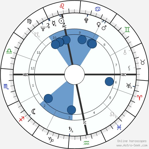 Robert Ludwig Strack horoscope, astrology, sign, zodiac, date of birth, instagram