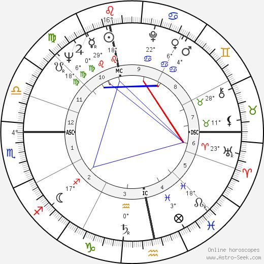 Robert Ludwig Strack birth chart, biography, wikipedia 2019, 2020