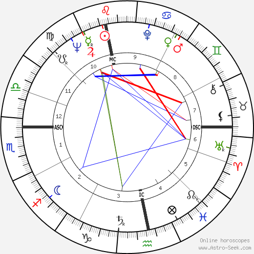 Robert Ludwig Strack astro natal birth chart, Robert Ludwig Strack horoscope, astrology