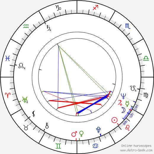Станислав Михальский Stanislaw Michalski день рождения гороскоп, Stanislaw Michalski Натальная карта онлайн