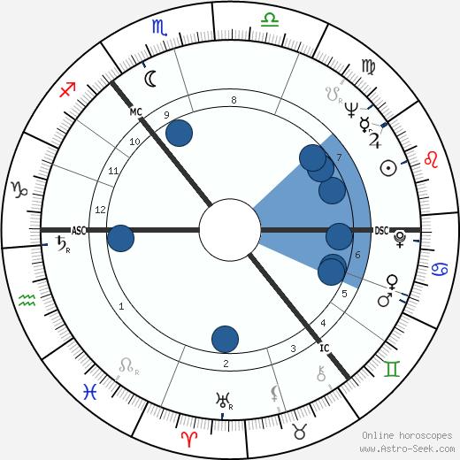 Thomas Dalyell wikipedia, horoscope, astrology, instagram