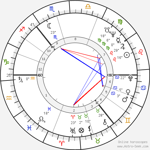Thomas Dalyell birth chart, biography, wikipedia 2019, 2020