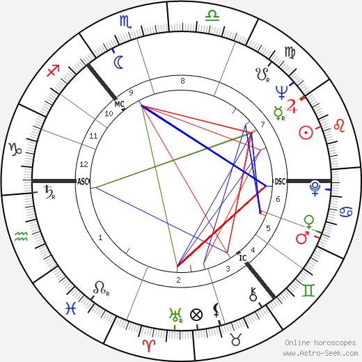 Thomas Dalyell birth chart, Thomas Dalyell astro natal horoscope, astrology