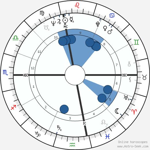 Thomas P. Salmon wikipedia, horoscope, astrology, instagram
