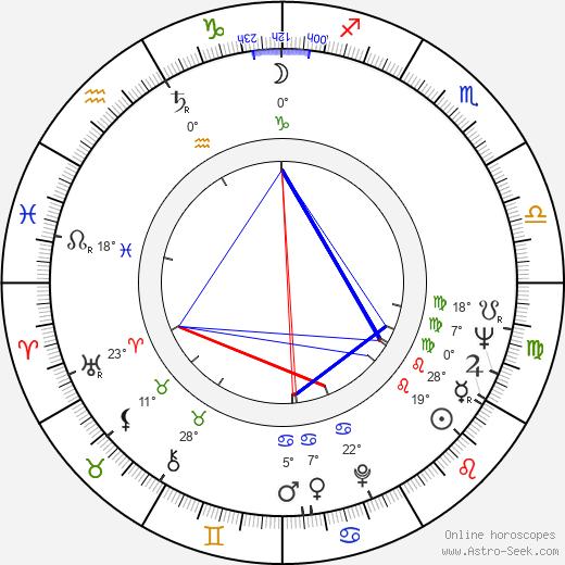 Usko Keskinen birth chart, biography, wikipedia 2019, 2020