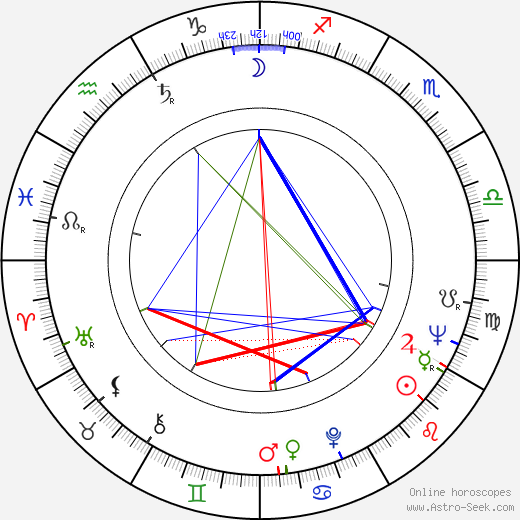 Usko Keskinen birth chart, Usko Keskinen astro natal horoscope, astrology