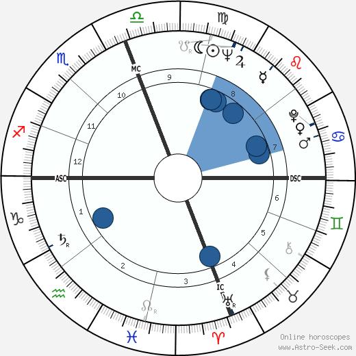 Walter Harloe wikipedia, horoscope, astrology, instagram