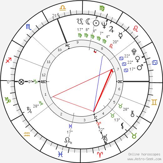 Walter Harloe birth chart, biography, wikipedia 2019, 2020