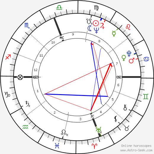 Walter Harloe birth chart, Walter Harloe astro natal horoscope, astrology