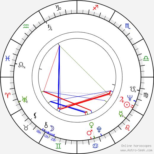 William Morgan Sheppard birth chart, William Morgan Sheppard astro natal horoscope, astrology