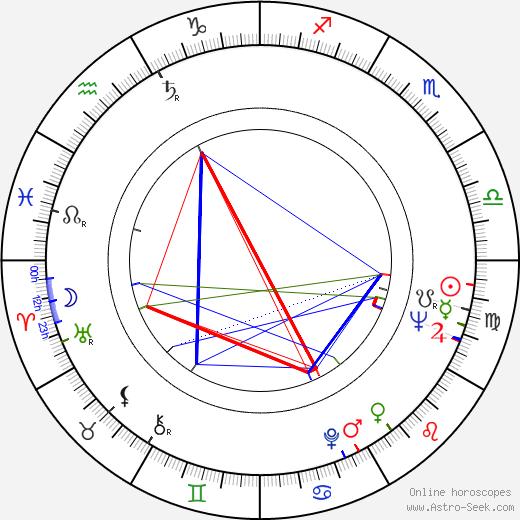 Bill Meilen день рождения гороскоп, Bill Meilen Натальная карта онлайн