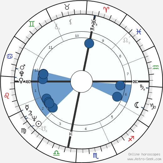Bill Porter wikipedia, horoscope, astrology, instagram