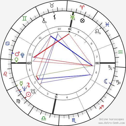 Bill Porter tema natale, oroscopo, Bill Porter oroscopi gratuiti, astrologia