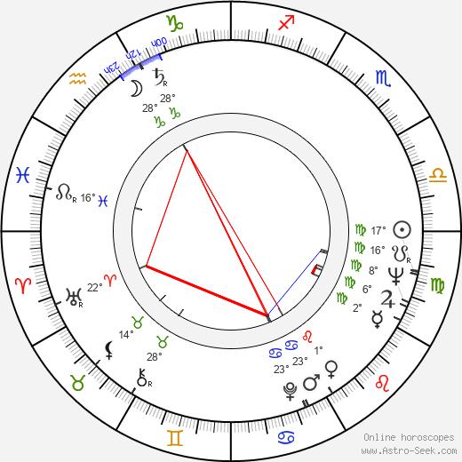Bo Goldman birth chart, biography, wikipedia 2019, 2020