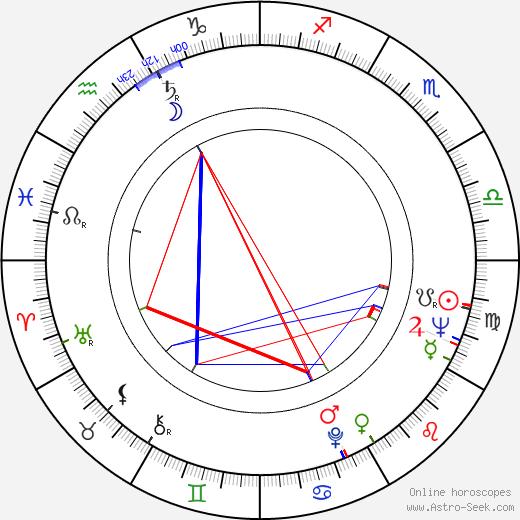 Bo Goldman astro natal birth chart, Bo Goldman horoscope, astrology