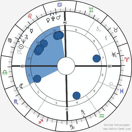 Bob Bagley wikipedia, horoscope, astrology, instagram