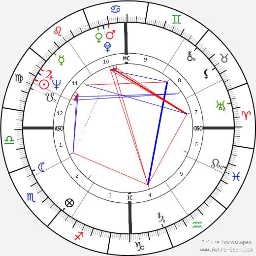 Bob Bagley tema natale, oroscopo, Bob Bagley oroscopi gratuiti, astrologia