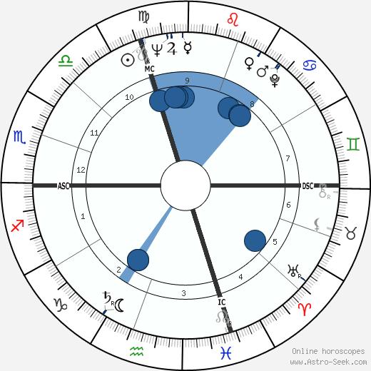 Bruce Herschensohn wikipedia, horoscope, astrology, instagram