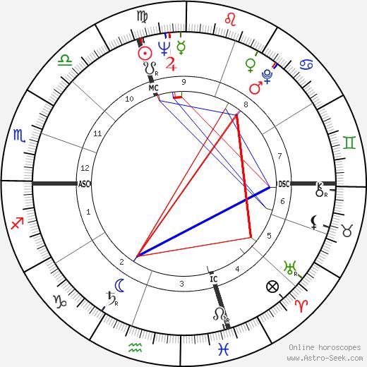 Брюс Хёршенсон Bruce Herschensohn день рождения гороскоп, Bruce Herschensohn Натальная карта онлайн