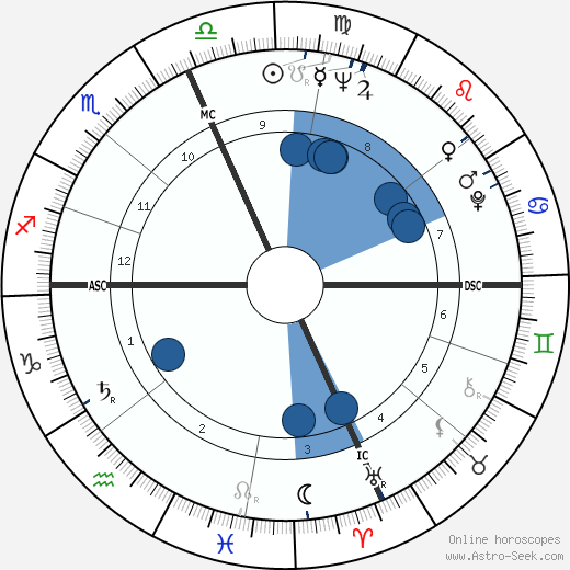 Carol Lawrence wikipedia, horoscope, astrology, instagram