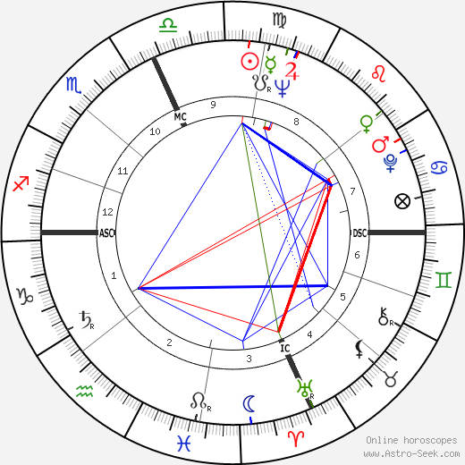 Carol Lawrence tema natale, oroscopo, Carol Lawrence oroscopi gratuiti, astrologia