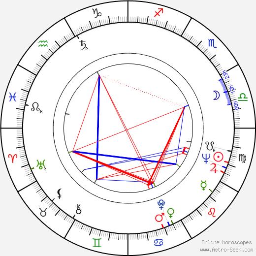 David Byrd birth chart, David Byrd astro natal horoscope, astrology