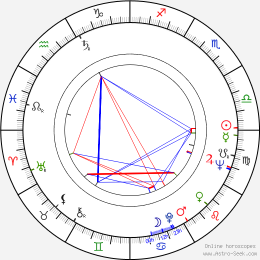 Dominique Michel birth chart, Dominique Michel astro natal horoscope, astrology