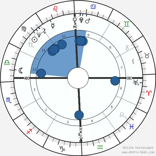 Eileen Brennan wikipedia, horoscope, astrology, instagram