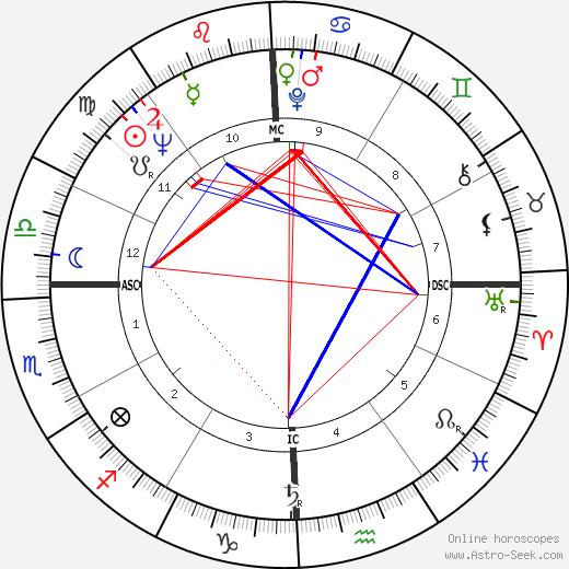 Айлин Бреннан Eileen Brennan день рождения гороскоп, Eileen Brennan Натальная карта онлайн
